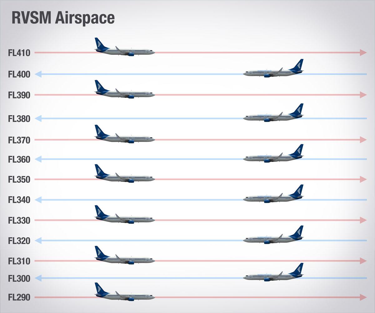 ¿Qué es RVSM y como certificar una aeronave?